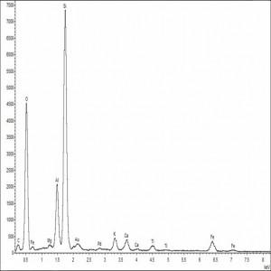 Spectre de fluorescence X